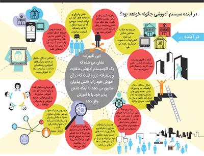 سیستم آموزشی در آینده