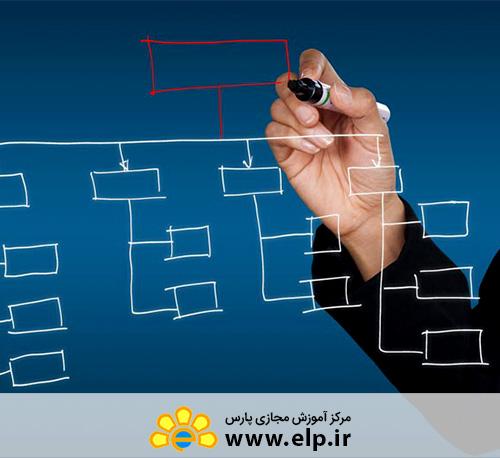 مدیریت خدمات فاوا و ITIL